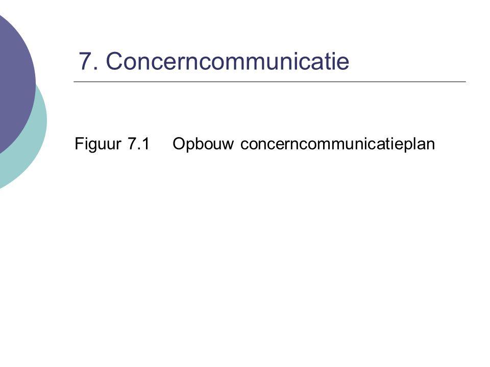 7. Concerncommunicatie Figuur 7.1 Opbouw concerncommunicatieplan
