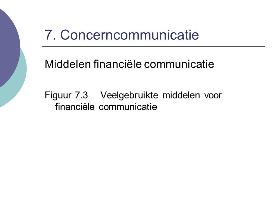 7. Concerncommunicatie Middelen financiële communicatie