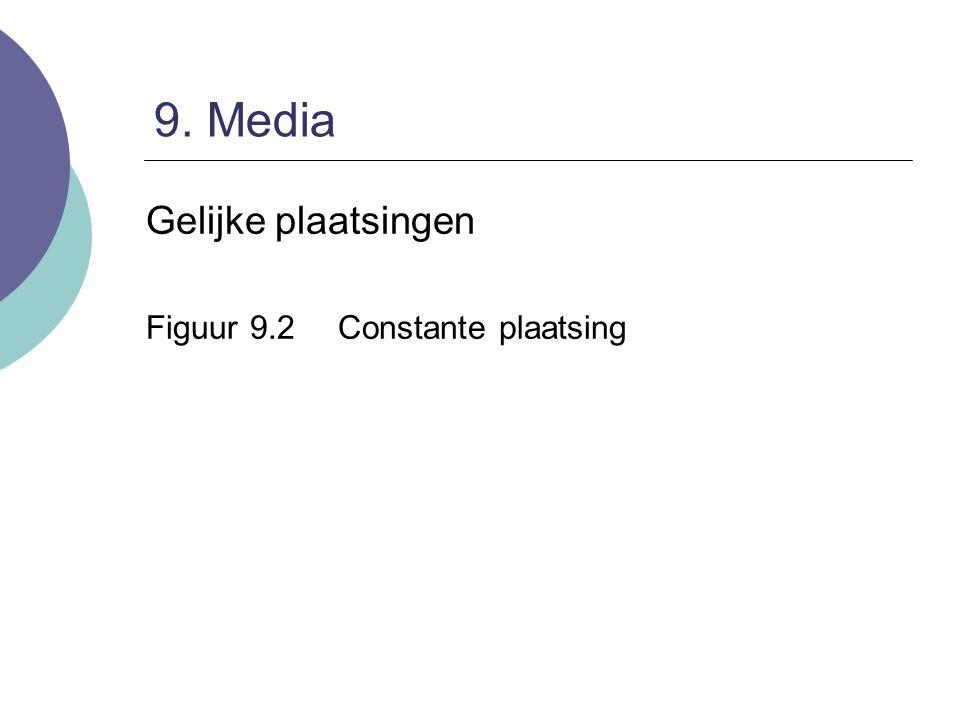 9. Media Gelijke plaatsingen Figuur 9.2 Constante plaatsing