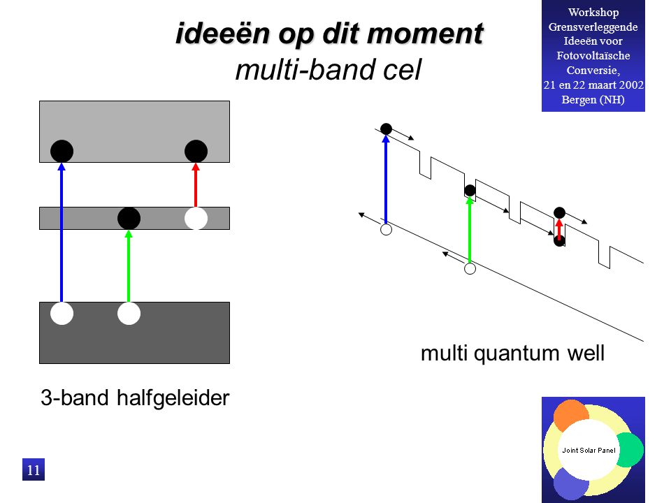 ideeën op dit moment multi-band cel multi quantum well