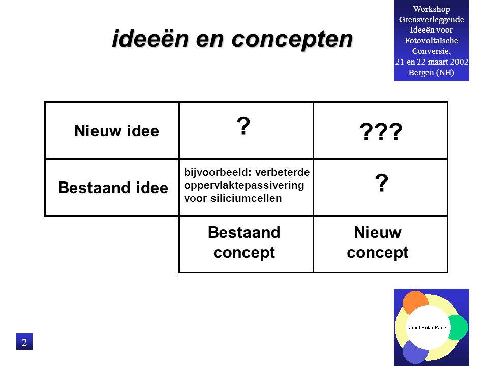 ideeën en concepten Nieuw idee Bestaand idee Bestaand concept