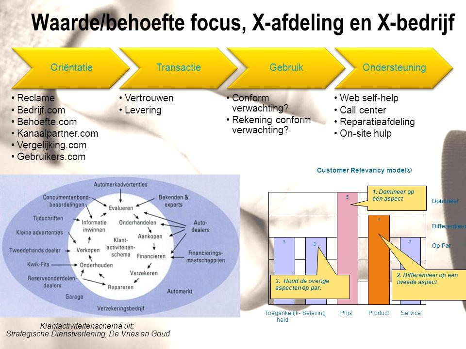 Waarde/behoefte focus, X-afdeling en X-bedrijf