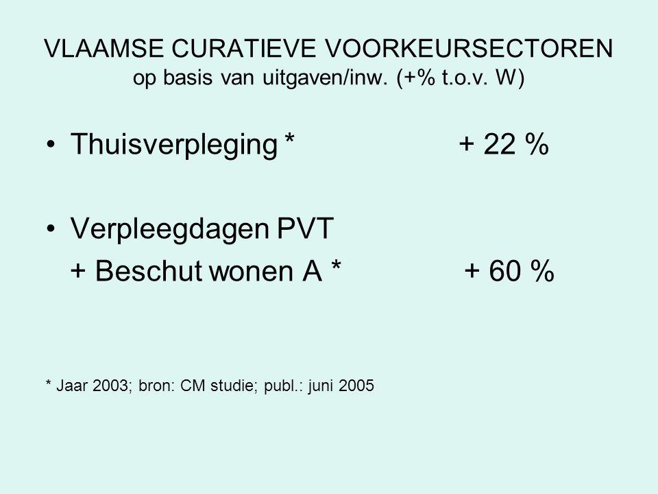Thuisverpleging * + 22 % Verpleegdagen PVT + Beschut wonen A * + 60 %