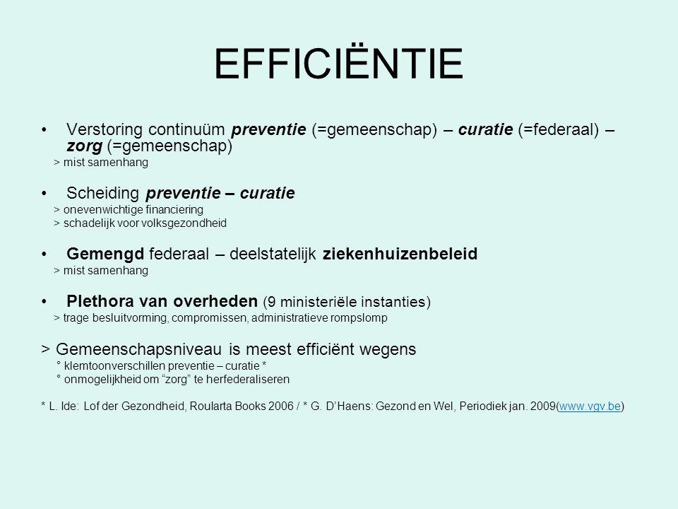 EFFICIËNTIE Verstoring continuüm preventie (=gemeenschap) – curatie (=federaal) – zorg (=gemeenschap)