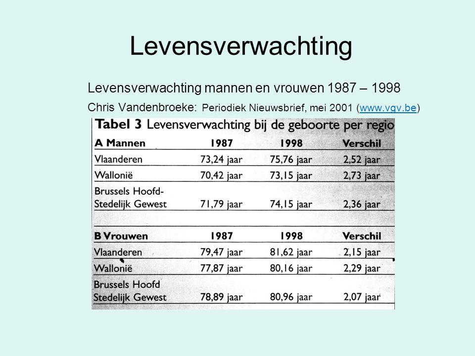 Levensverwachting Levensverwachting mannen en vrouwen 1987 – 1998