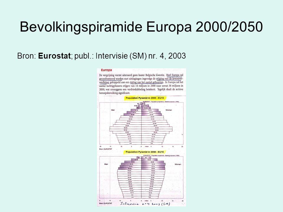Bevolkingspiramide Europa 2000/2050