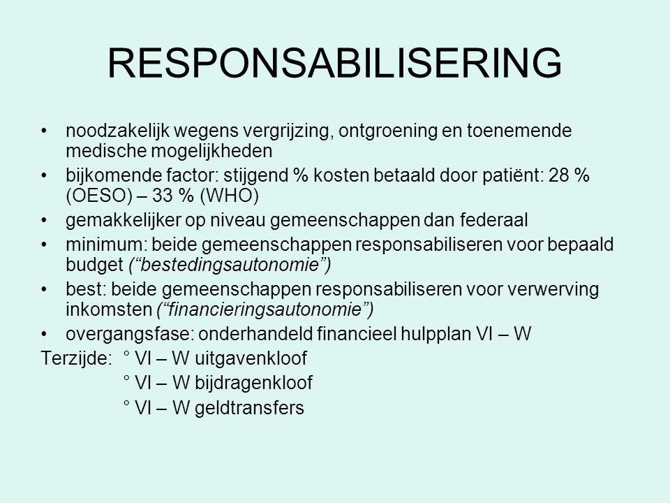 RESPONSABILISERING noodzakelijk wegens vergrijzing, ontgroening en toenemende medische mogelijkheden.