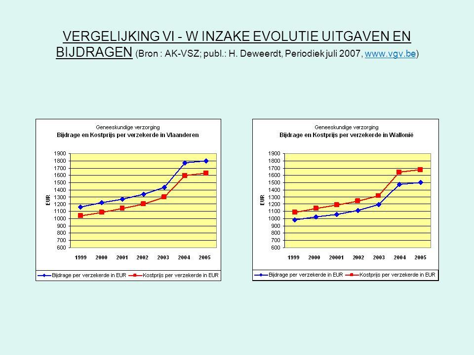 VERGELIJKING Vl - W INZAKE EVOLUTIE UITGAVEN EN BIJDRAGEN (Bron : AK-VSZ; publ.: H.