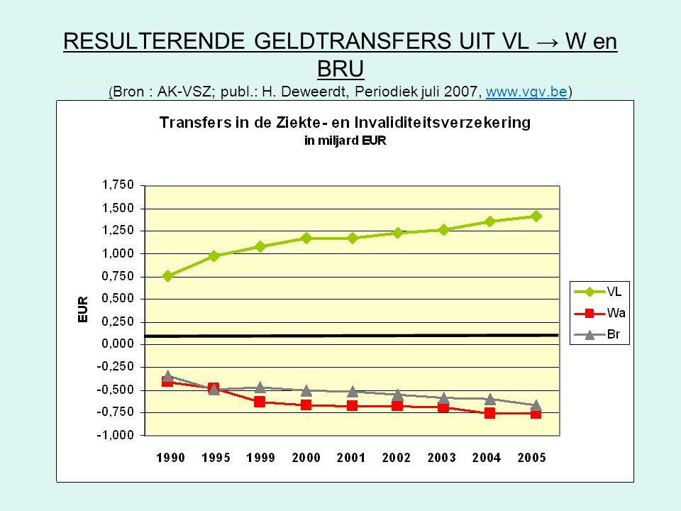 RESULTERENDE GELDTRANSFERS UIT VL → W en BRU (Bron : AK-VSZ; publ. : H