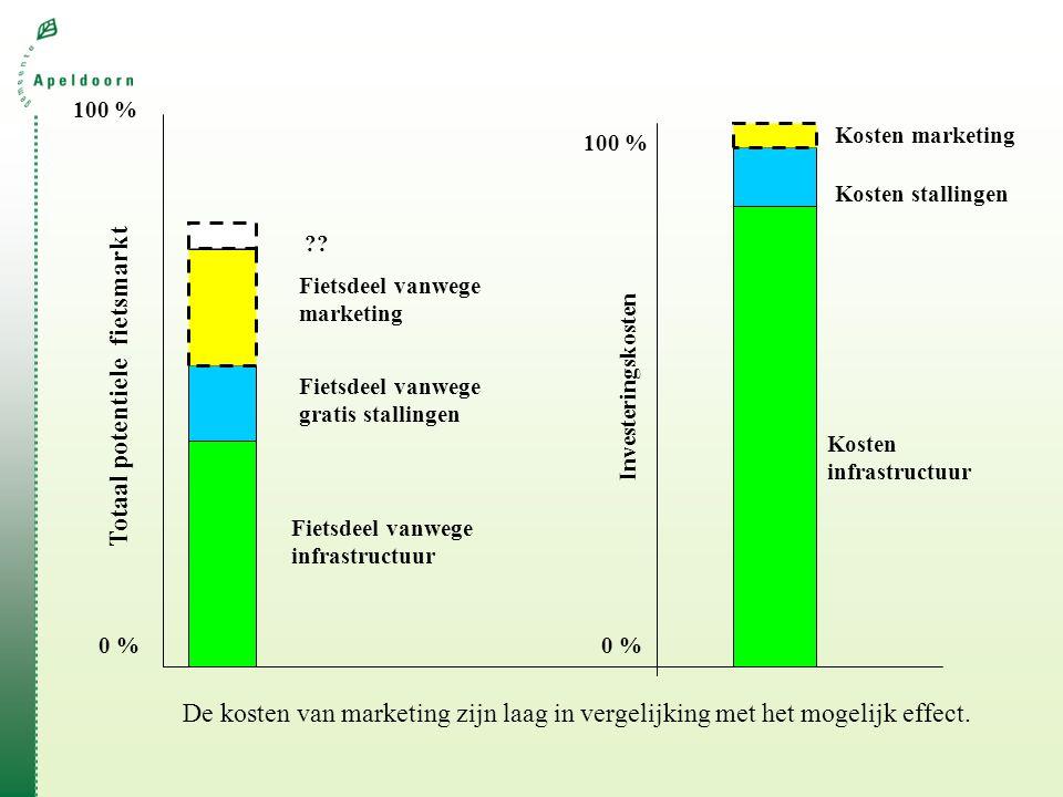 Totaal potentiele fietsmarkt