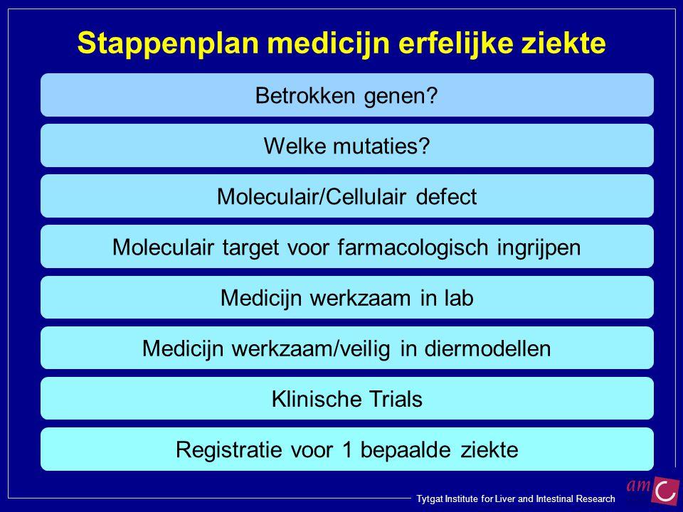 Stappenplan medicijn erfelijke ziekte