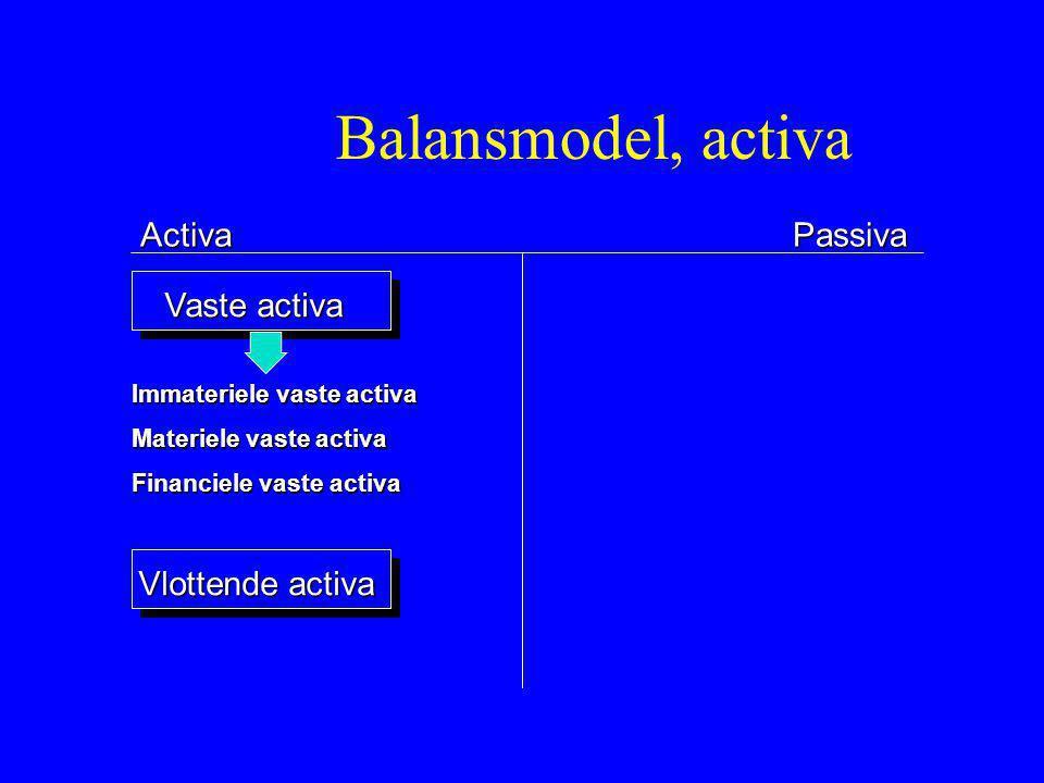 Balansmodel, activa Activa Passiva Vaste activa Vlottende activa