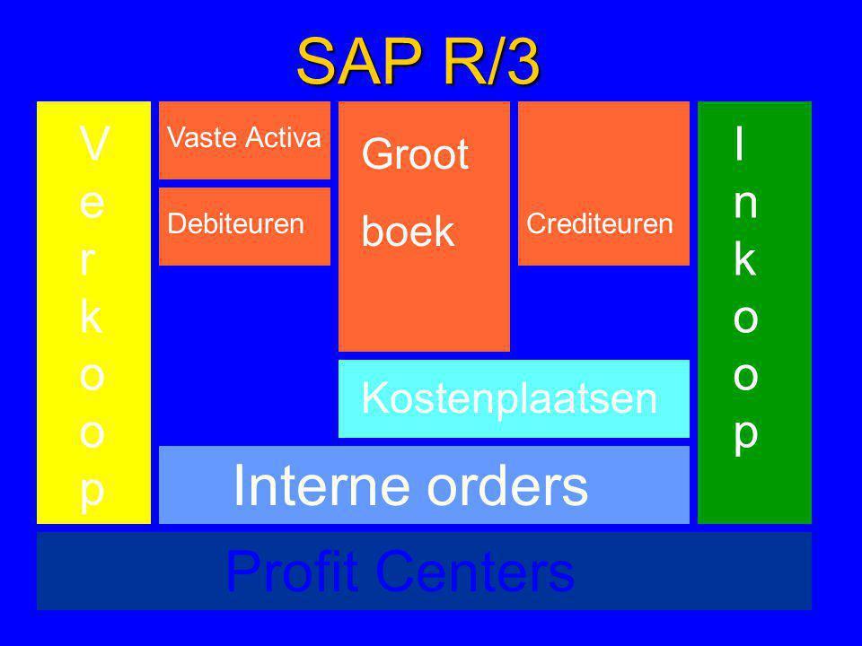 SAP R/3 Interne orders Profit Centers Verkoop Inkoop Groot boek