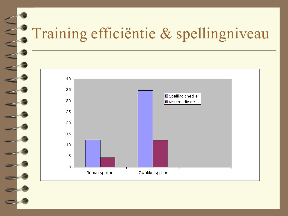 Training efficiëntie & spellingniveau