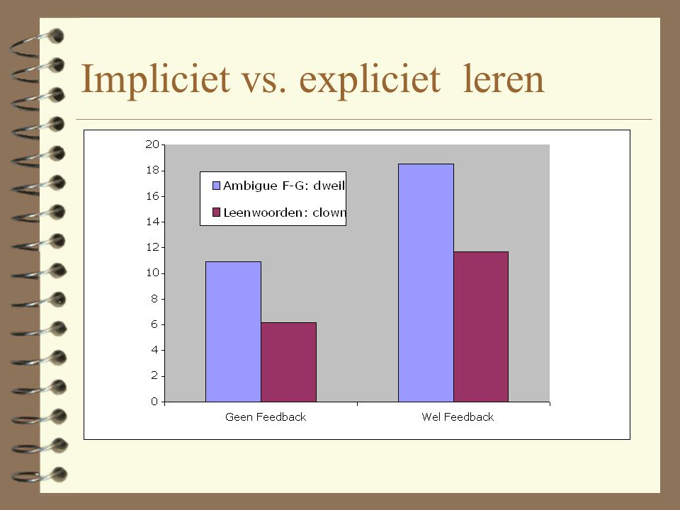Impliciet vs. expliciet leren