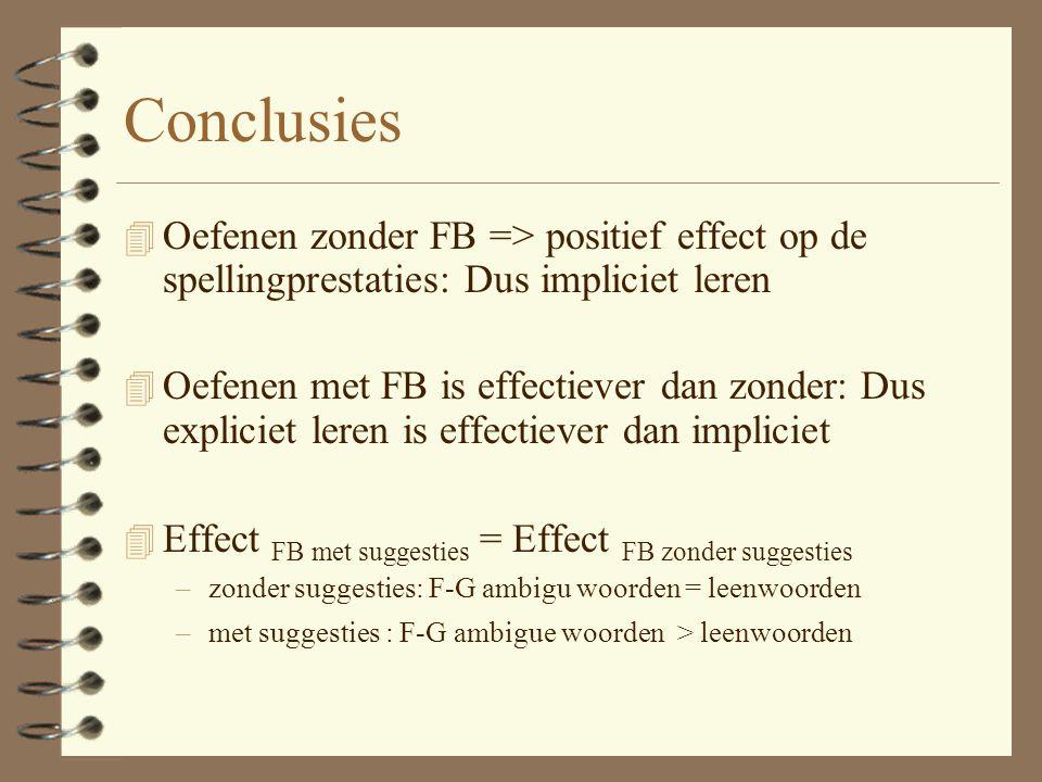 Conclusies Oefenen zonder FB => positief effect op de spellingprestaties: Dus impliciet leren.