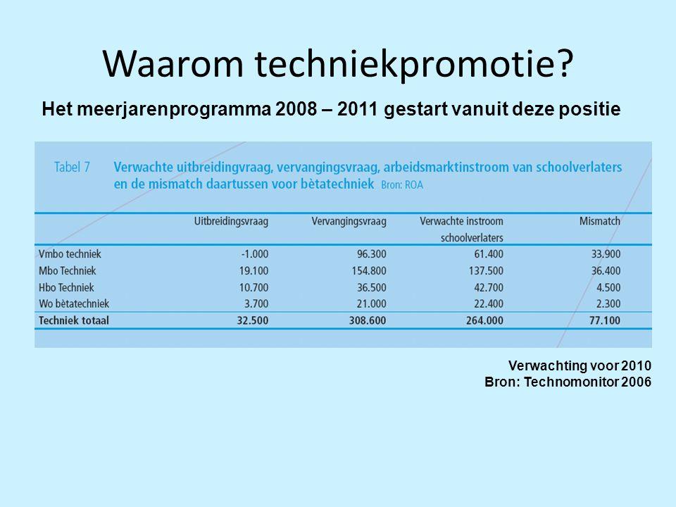 Waarom techniekpromotie