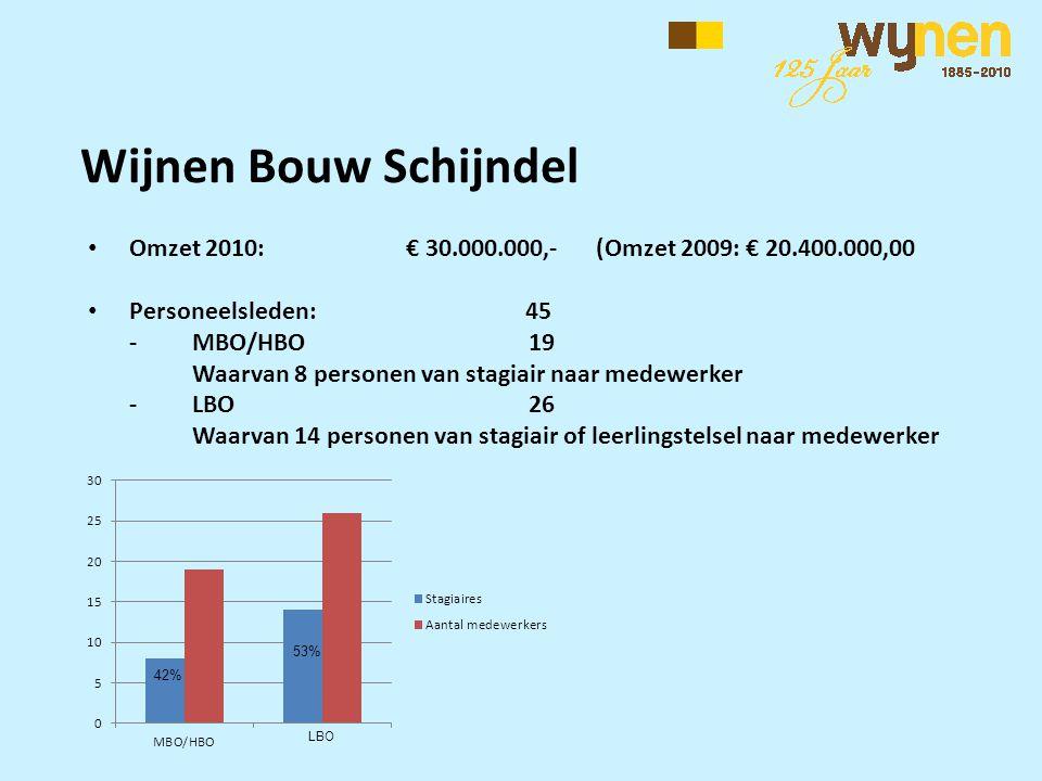 Wijnen Bouw Schijndel Omzet 2010: € 30.000.000,- (Omzet 2009: € 20.400.000,00. Personeelsleden: 45.