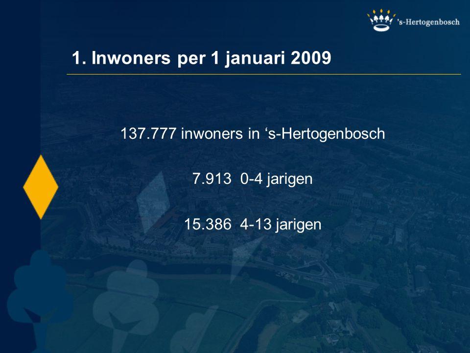 137.777 inwoners in 's-Hertogenbosch