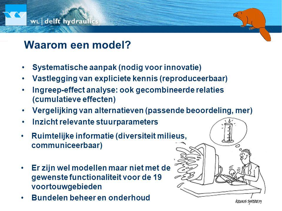Waarom een model Systematische aanpak (nodig voor innovatie)