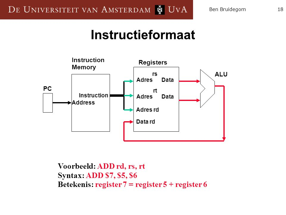 Instructieformaat Voorbeeld: ADD rd, rs, rt Syntax: ADD $7, $5, $6