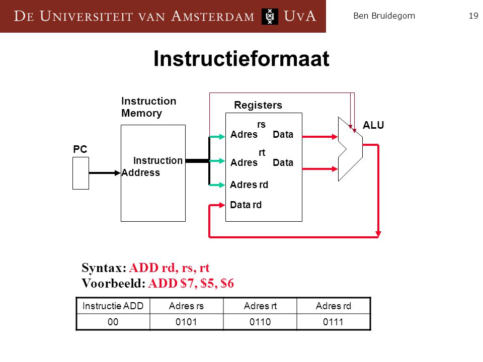 Instructieformaat Syntax: ADD rd, rs, rt Voorbeeld: ADD $7, $5, $6