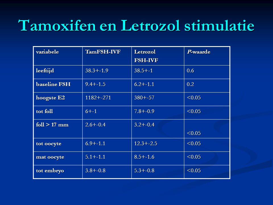 Tamoxifen en Letrozol stimulatie