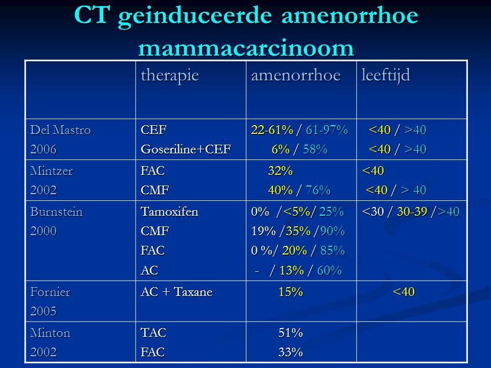 CT geinduceerde amenorrhoe mammacarcinoom
