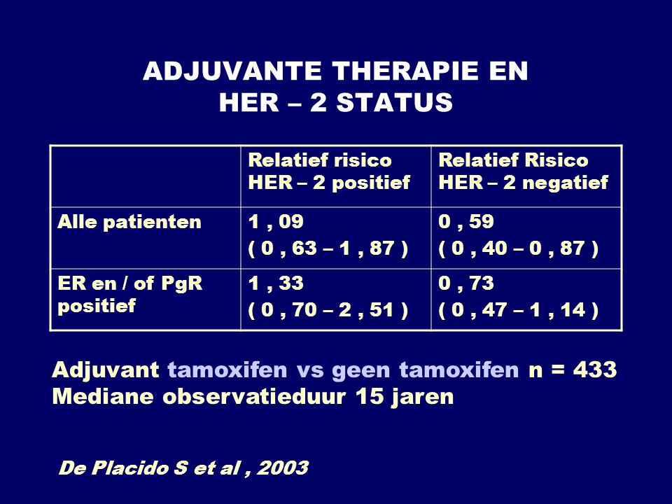 ADJUVANTE THERAPIE EN HER – 2 STATUS