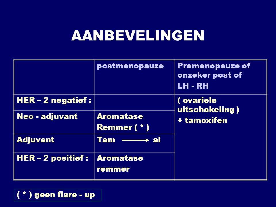 AANBEVELINGEN postmenopauze Premenopauze of onzeker post of LH - RH