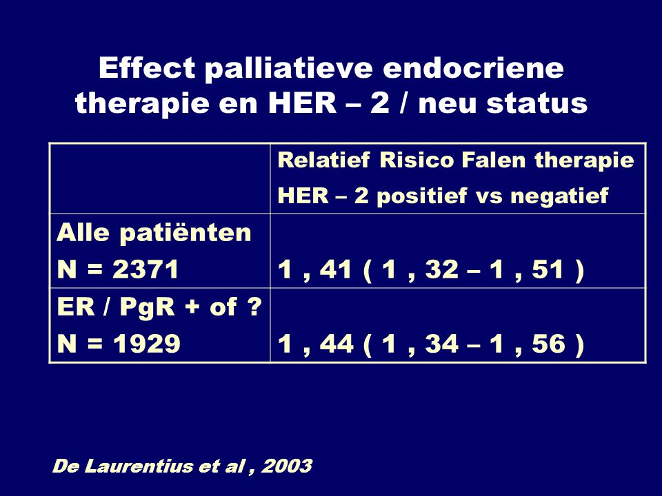 Effect palliatieve endocriene therapie en HER – 2 / neu status