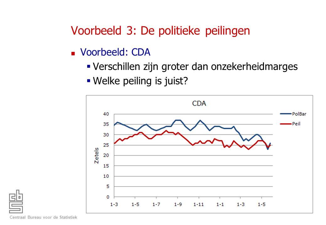 Voorbeeld 3: De politieke peilingen