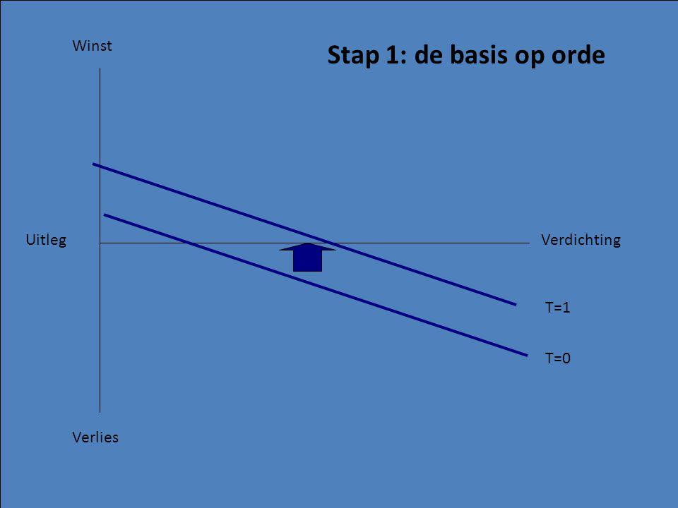 Stap 1: de basis op orde Winst Verlies Uitleg Verdichting T=0 T=1
