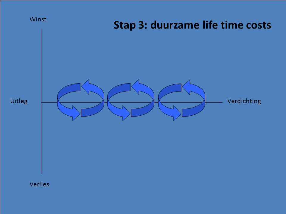 Stap 3: duurzame life time costs