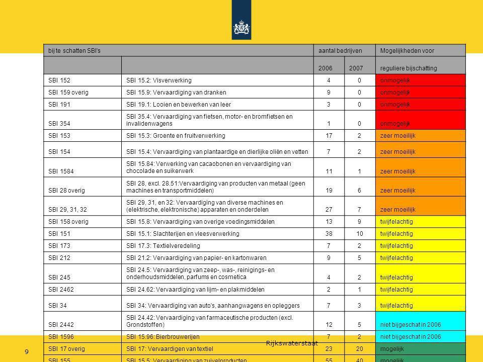 bij te schatten SBI s aantal bedrijven. Mogelijkheden voor. 2006. 2007. reguliere bijschatting.