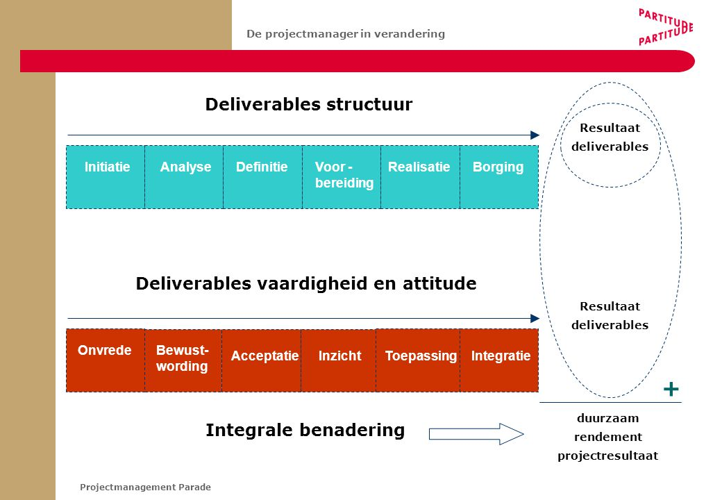 + Deliverables structuur Deliverables vaardigheid en attitude