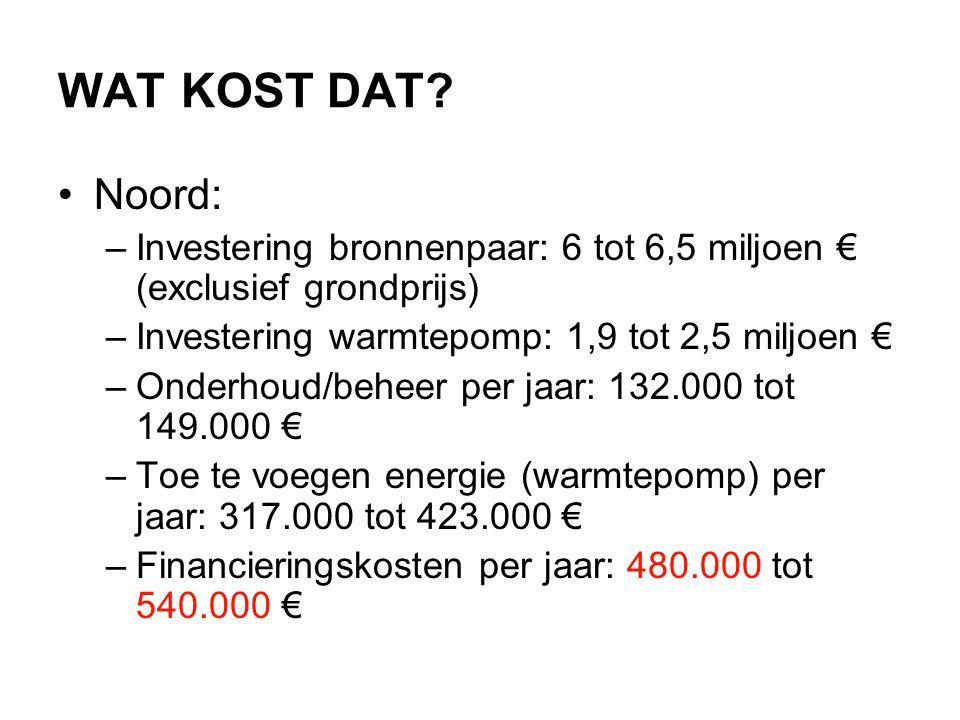 WAT KOST DAT Noord: Investering bronnenpaar: 6 tot 6,5 miljoen € (exclusief grondprijs) Investering warmtepomp: 1,9 tot 2,5 miljoen €