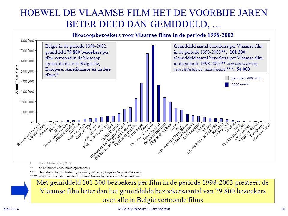 Bioscoopbezoekers voor Vlaamse films in de periode 1998-2003