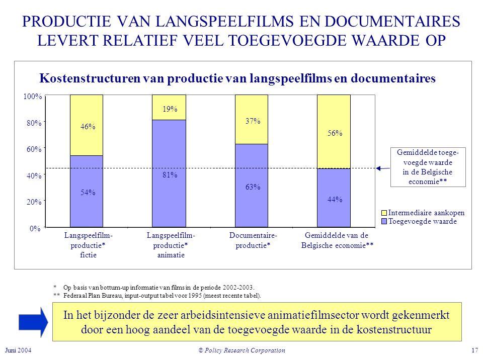 Kostenstructuren van productie van langspeelfilms en documentaires