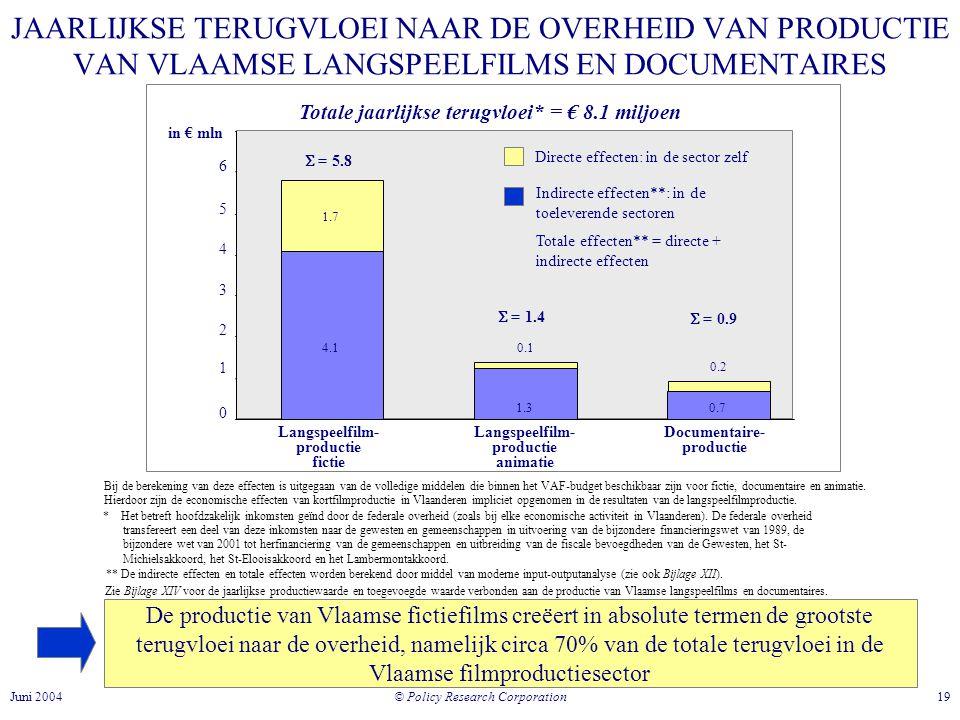 Totale jaarlijkse terugvloei* = € 8.1 miljoen