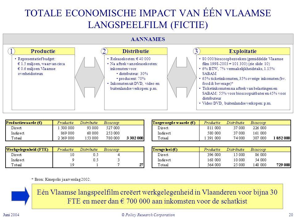 TOTALE ECONOMISCHE IMPACT VAN ÉÉN VLAAMSE LANGSPEELFILM (FICTIE)
