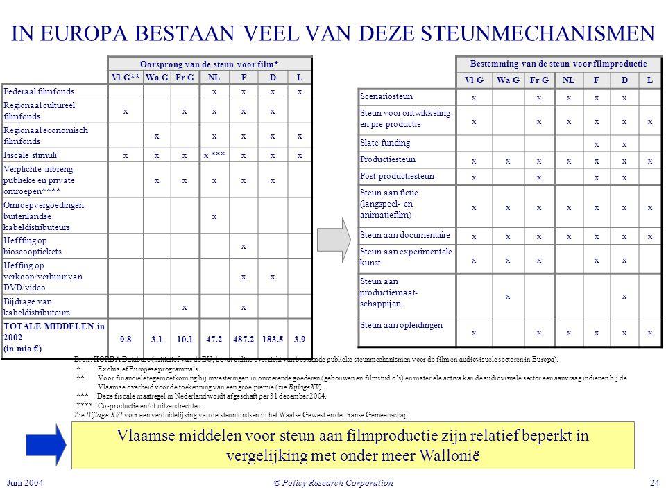 IN EUROPA BESTAAN VEEL VAN DEZE STEUNMECHANISMEN