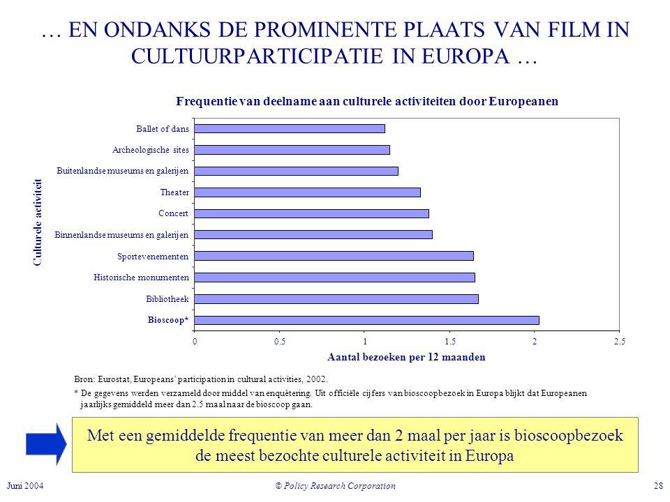 … EN ONDANKS DE PROMINENTE PLAATS VAN FILM IN CULTUURPARTICIPATIE IN EUROPA …