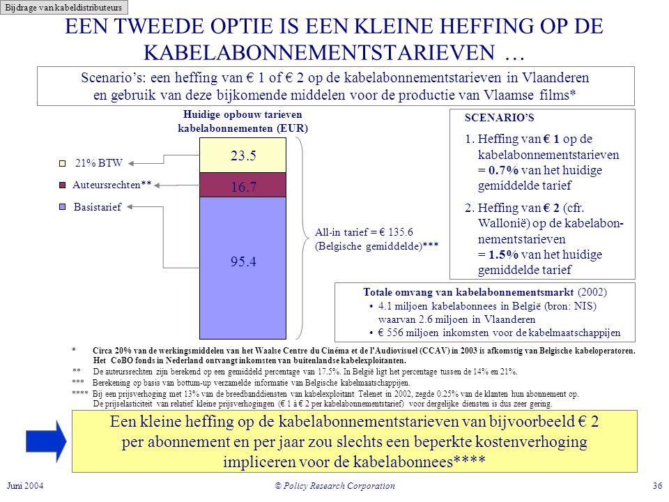 Huidige opbouw tarieven kabelabonnementen (EUR)
