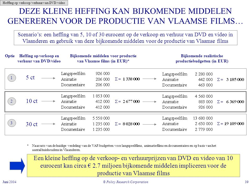 Heffing op verkoop/verhuur van DVD/video