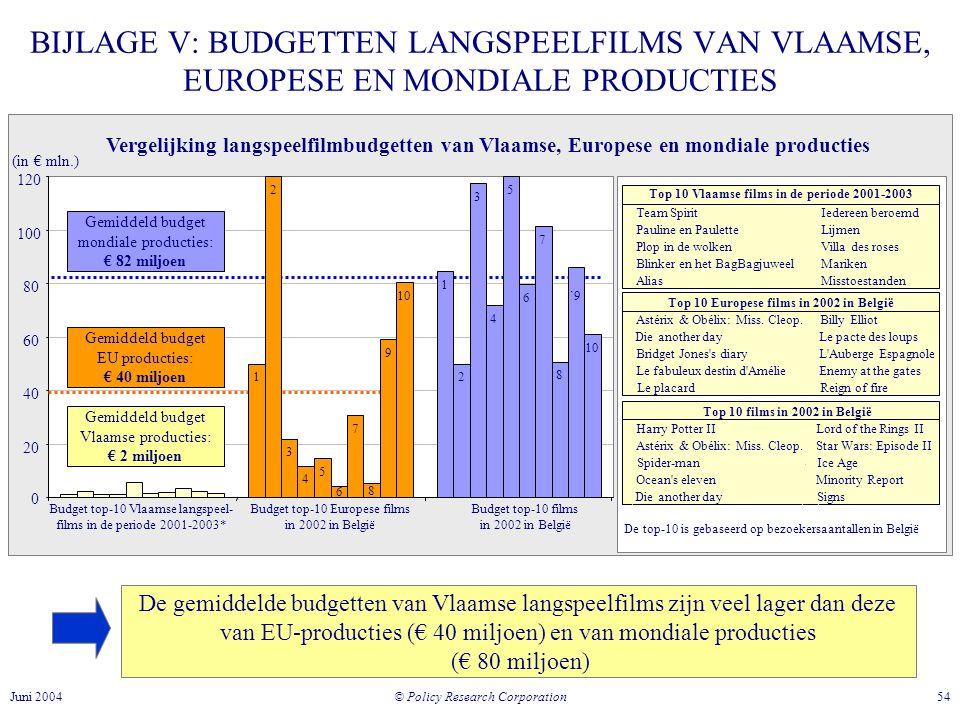 BIJLAGE V: BUDGETTEN LANGSPEELFILMS VAN VLAAMSE, EUROPESE EN MONDIALE PRODUCTIES