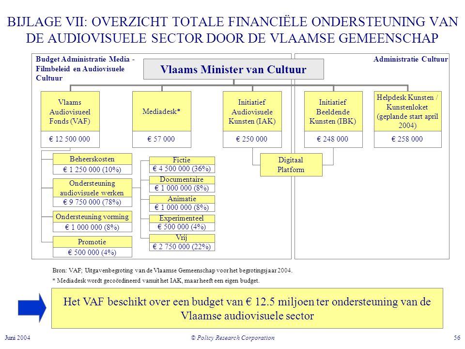 Vlaams Minister van Cultuur