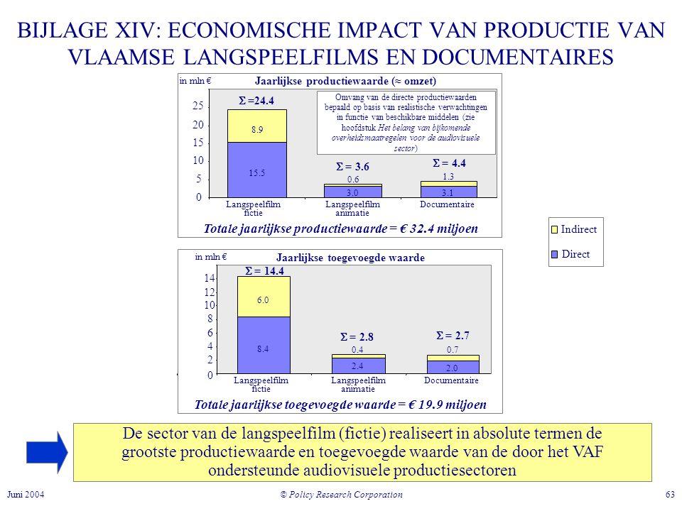 BIJLAGE XIV: ECONOMISCHE IMPACT VAN PRODUCTIE VAN VLAAMSE LANGSPEELFILMS EN DOCUMENTAIRES