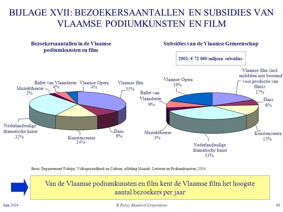 Bezoekersaantallen in de Vlaamse Subsidies van de Vlaamse Gemeenschap