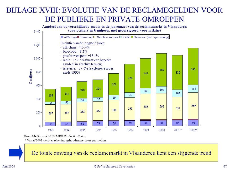 (brutocijfers in € miljoen, niet gecorrigeerd voor inflatie)